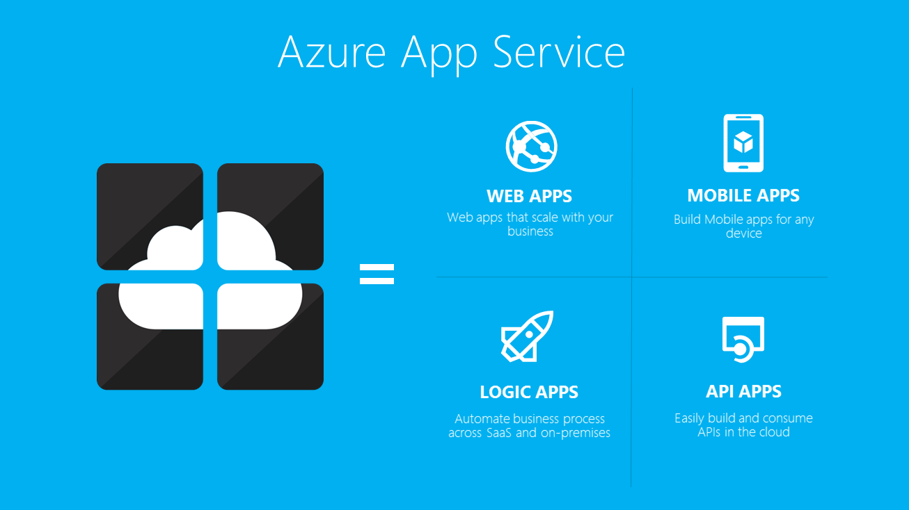 App Service Overview Microsoft announces Azure App Service; hopes it will serve as the backend for all kinds of apps