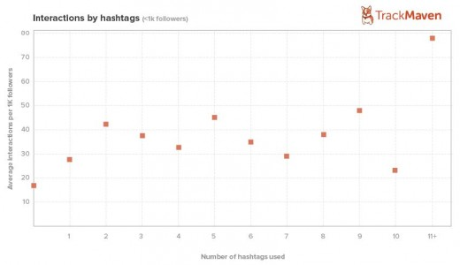 Interactions by hashtag  1k 520x300 The 29 rules of social media   and which ones to break