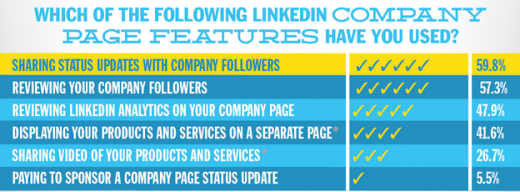 company page feature usage 520x192 12 steps to mastering your company LinkedIn page