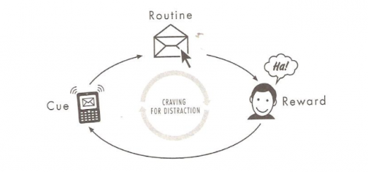 How to change user habits with interaction design
