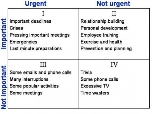 priority matrix1 520x383 How to put an end to workload paralysis
