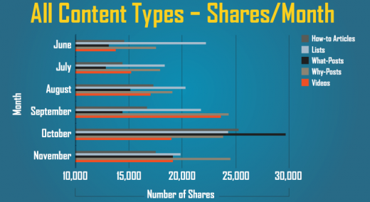 custom types shares per month 800x437 520x284 How and when to post on social media