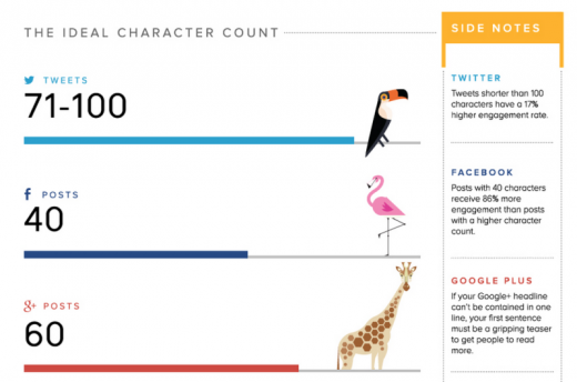 ideal length 800x529 520x344 The 12 point social media checklist for writing amazing posts