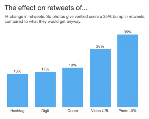 twitter retweet study results 800x640 520x416 11 ways to maximize engagement on your tweets
