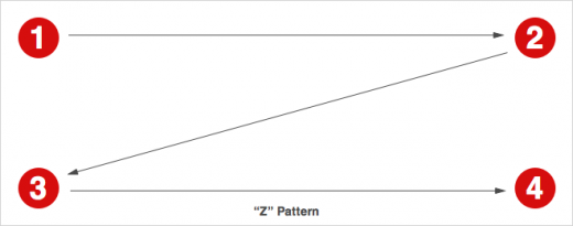 z shape viewing pattern 520x205 Designing websites that mirror how our eyes work (part 2)