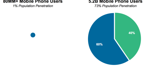 Mary Meeker's 2015 Internet Trends Report: internet is still growing, but slowing