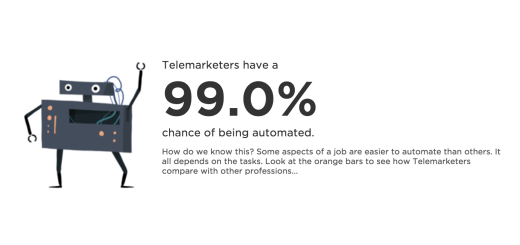 What are the odds of losing your job to automation? Find out here.