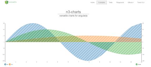9. n3-charts
