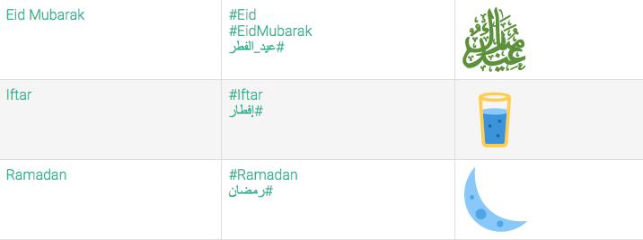 Eid Al Fitr 2015: Twitter debuts special Arabic calligraphy emoji for Eid
