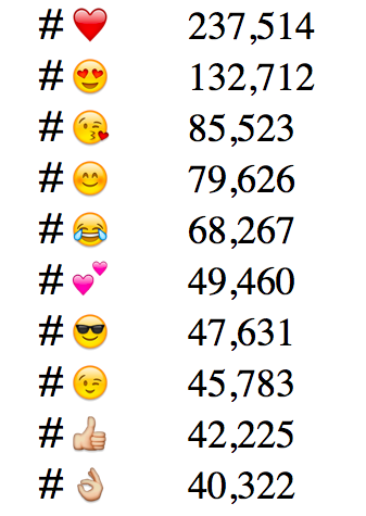 most-popular-emoji