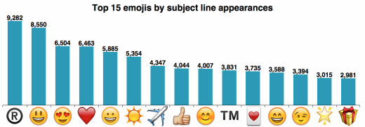 top_emojis_chart