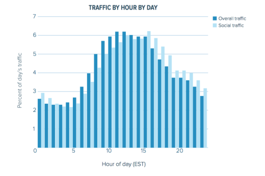 Chartbeat-social-trfafic-web-traffic-research-800x533