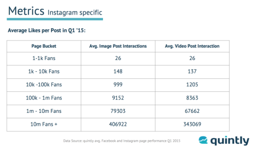 Quintly-Instagram-report-Interactions-800x475