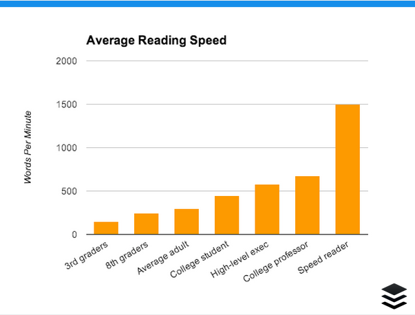 How to double your reading speed (without losing comprehension)