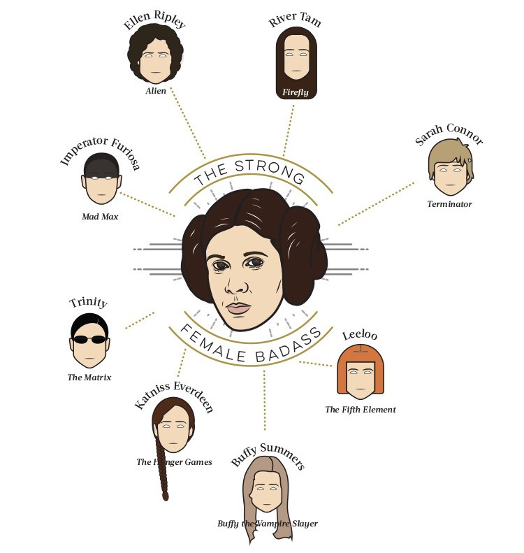 This Awesome Star Wars Infographic Shows Off The Series