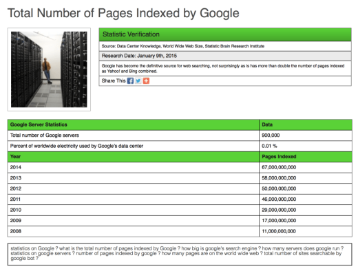 "Google will take between 684 to 2461 years to actually index a ""GOOGOL"" webpages!"