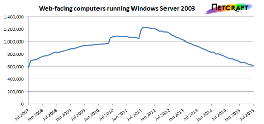 Banks and security agencies are running a vulnerable version of Windows