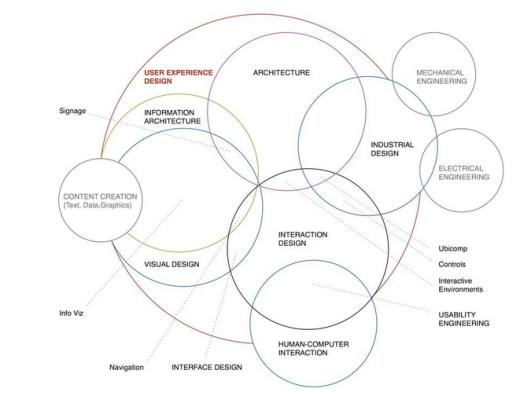 Userexperiencediagram
