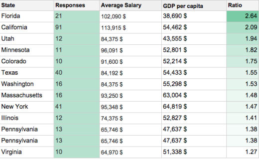 How Much Do Ux Designers Earn Around The World Erpinnews