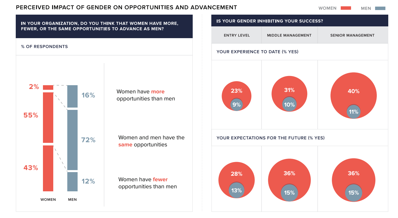 report women aren t leaving their jobs they re just not getting screenshot 2015 10 01 10 32 08