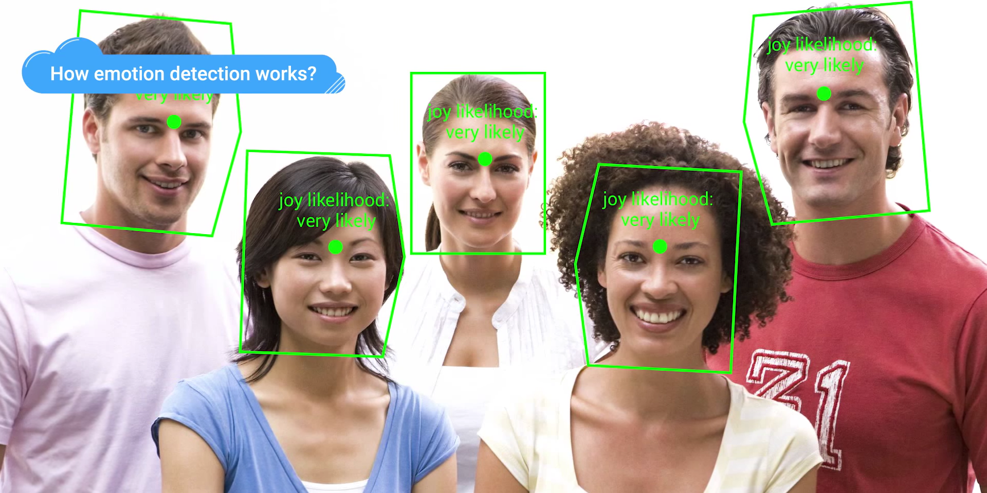 Facial recognition image gallery