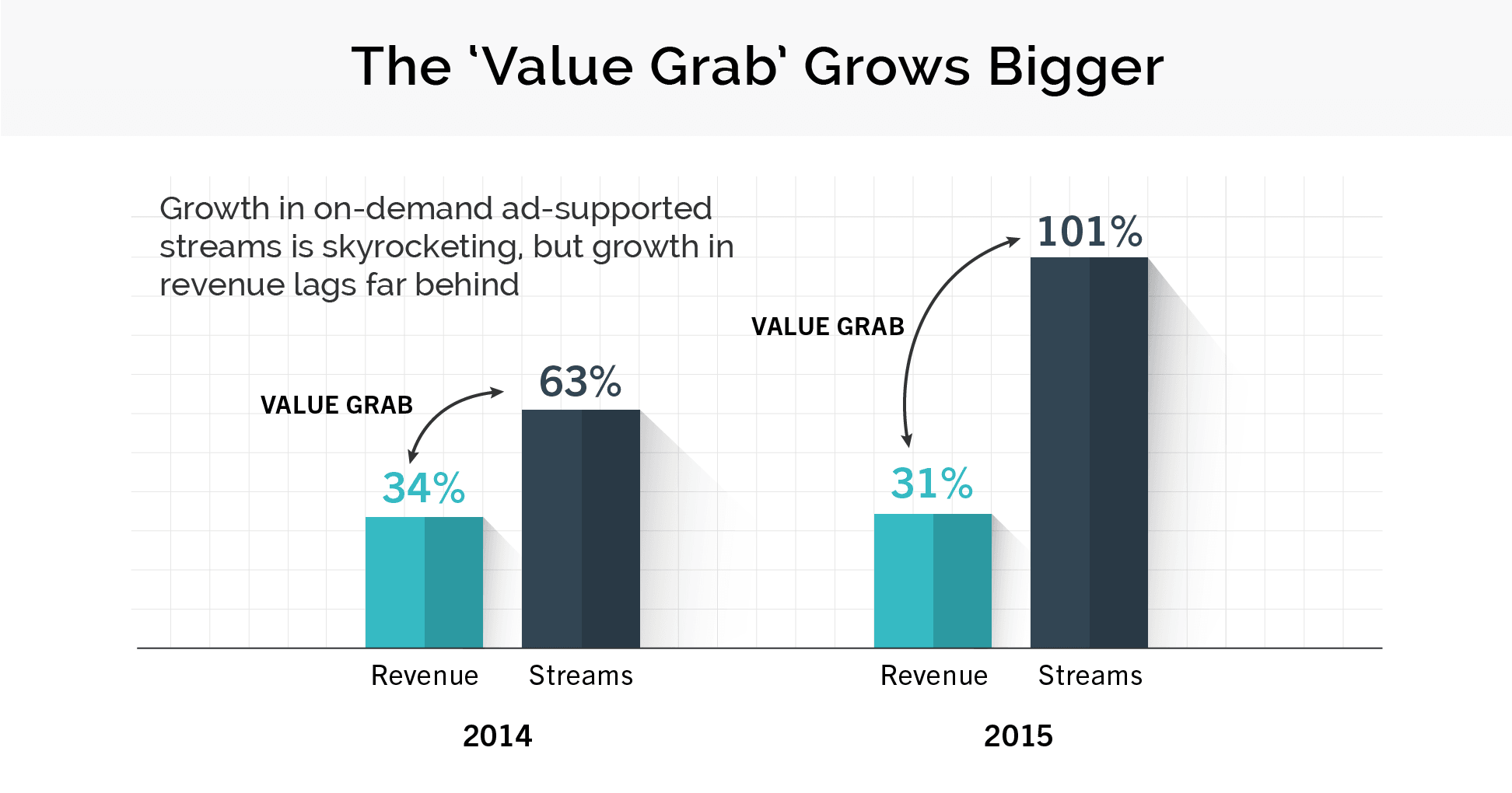 Ad-free streams are on the rise, but their revenues can't keep pace