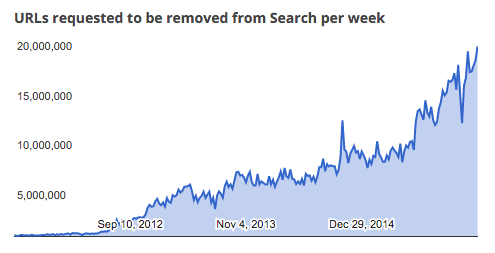 Google search copyright requests