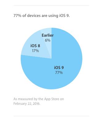 Apple iOS users