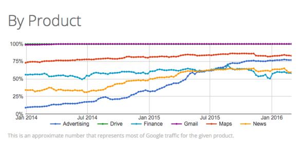 Google Transparency HTTPS