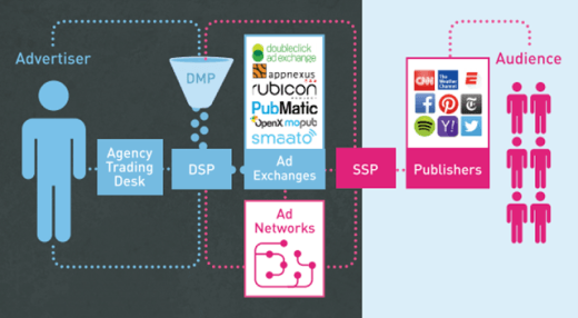 programmatic advertising and the rapid changes in digital