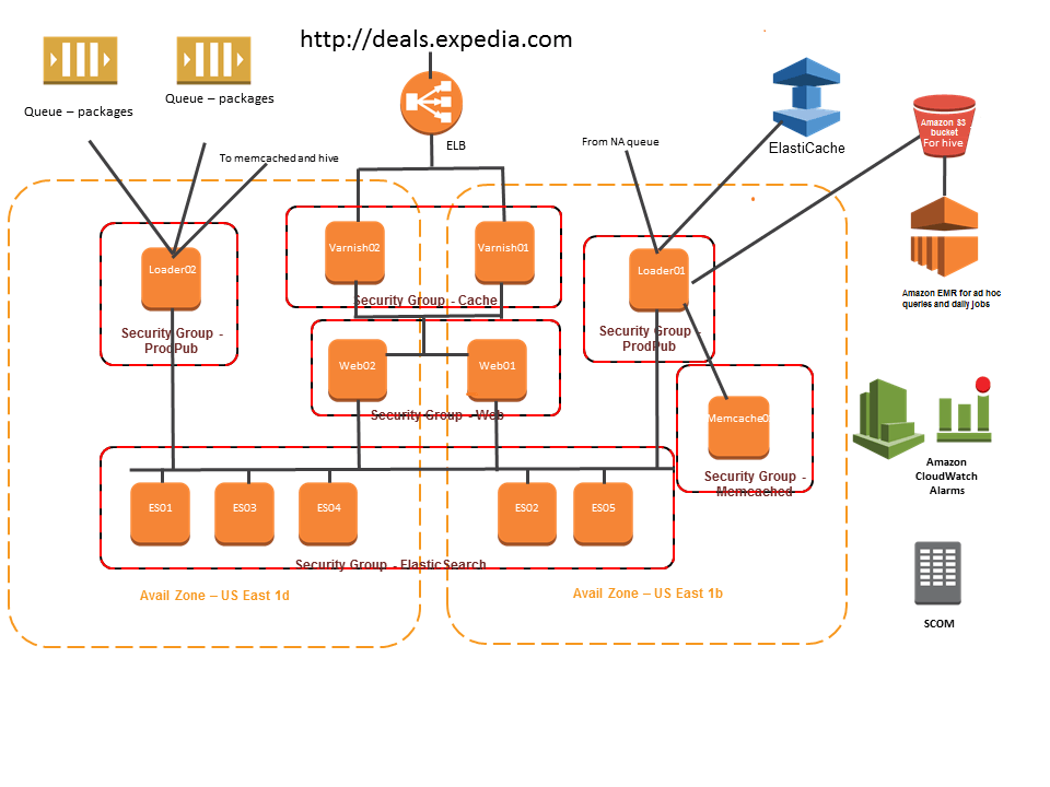 Expedia Global Deals Engine Architecture on AWS