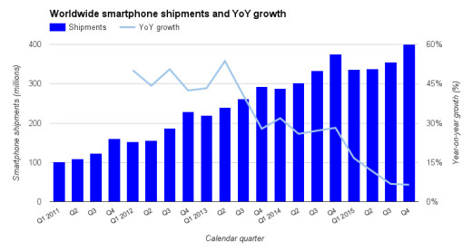 idc-smartphones-2