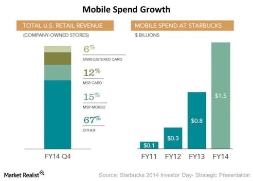 mobile speed growth