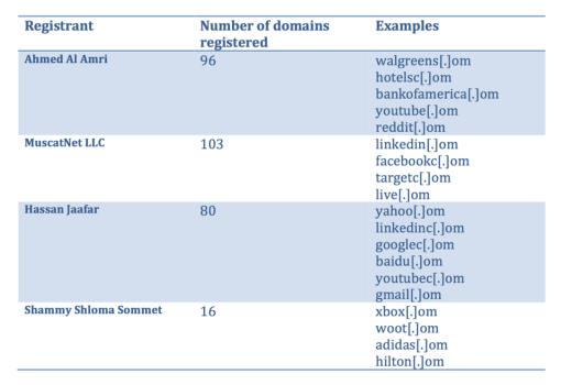 registrant table_1