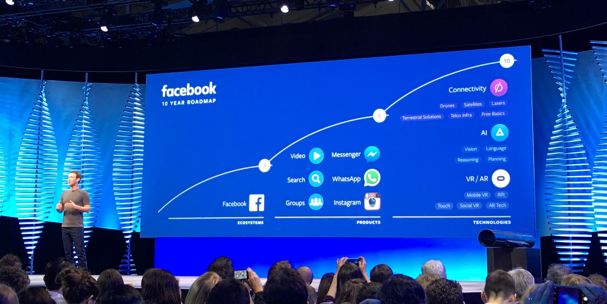 Facebook It: Facebook's 10-year Roadmap Is Basically Lasers, Bots And VR