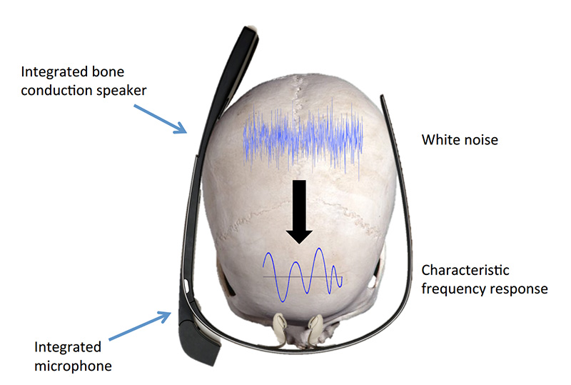SkullConduct's system uses a one-second audio clip conducted through your head to identify you