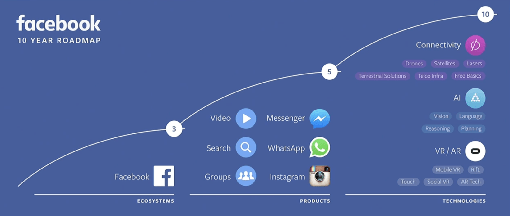 fb roadmap