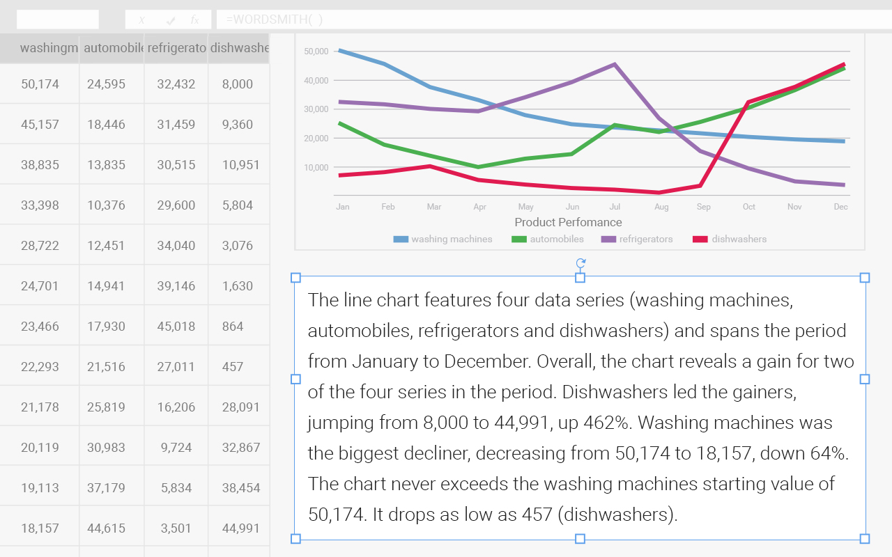 Wordsmith's ExplainIt feature automatically generates a description of any chart or graph in your spreadsheet