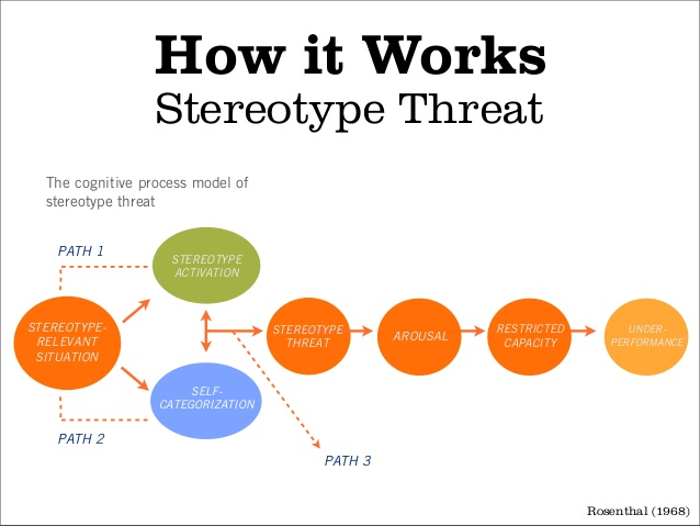 women does stereotype threat affect their When women perform math, unlike men, they risk being judged by the negative   threat was high, women performed substantially worse than equally qualified  men did  with a less highly selected population and explored the mediation of  the effect the implication that stereotype threat may underlie gender differences  in.