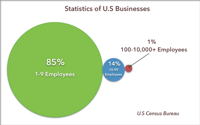 us-busineses
