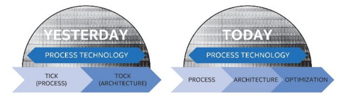 Intel-is-transitioning-from-its-tick-tock-development-cycle-to-a-three-stage-cycle-1200x338