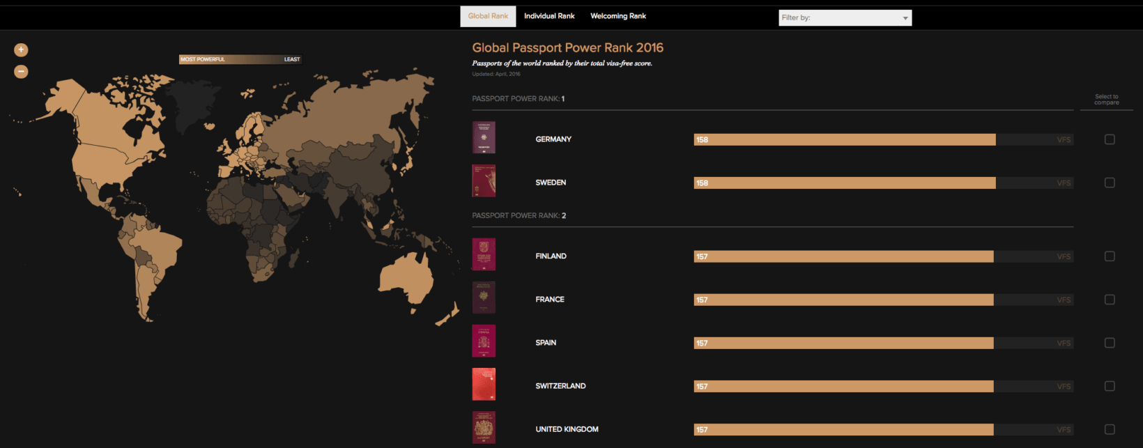 passport index rank tool 3