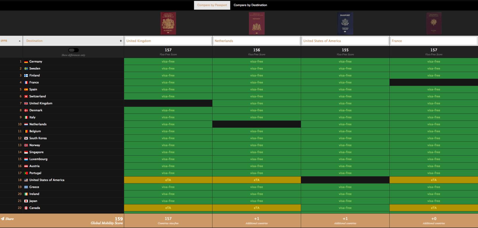 passport index rank tool 4