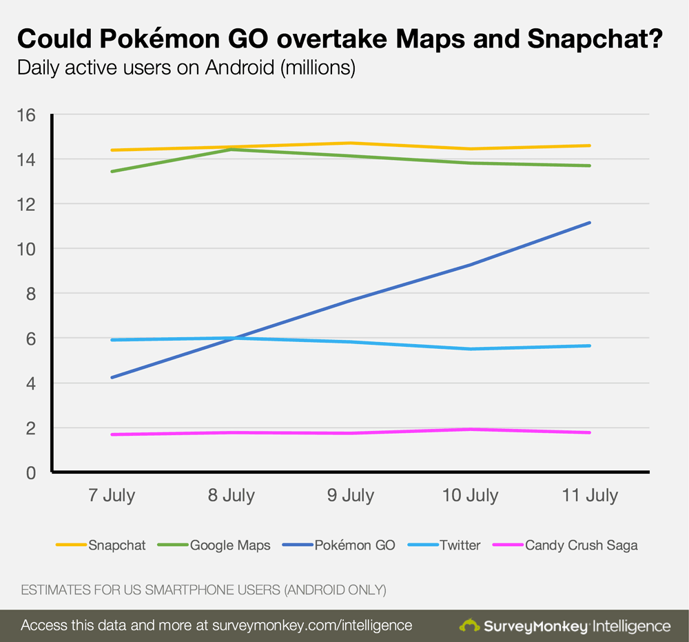 pokemon go biggest game daily active users snapchat