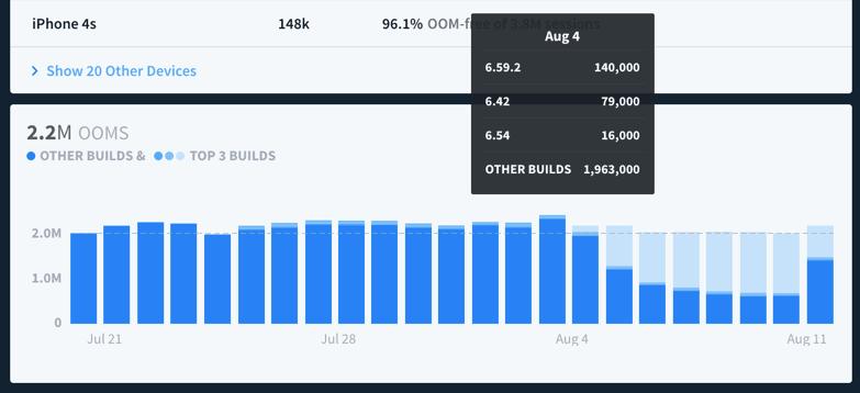 Crashlytics-oom-other-builds-chart