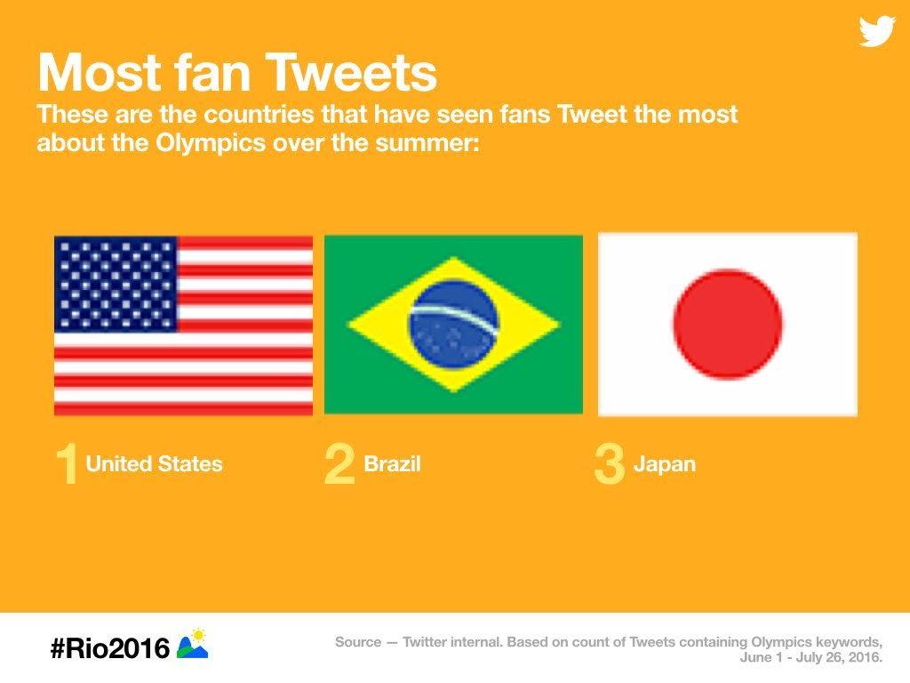 Most Fan Tweets