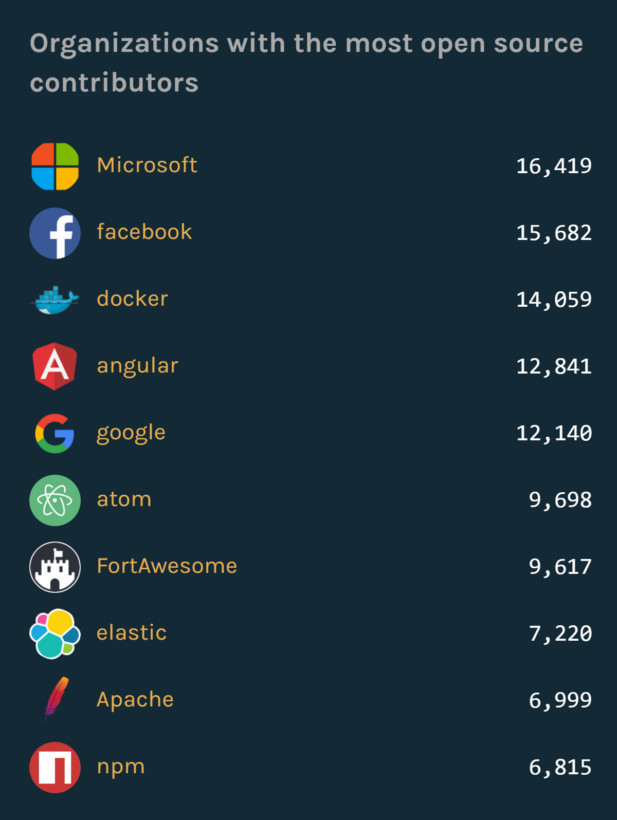 microsoft-tops-githubs-list-of-orgs-with-open-source-contributors
