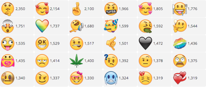 You Can Now Vote For New Emoji To Be Added Your Phone