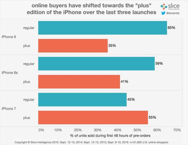 buyers-of-regular-vs-plus-chart-100682952-large-idge