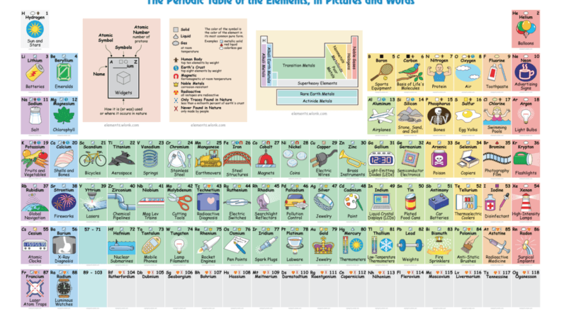 Interactive periodic table finally clues us in to what elements are used for